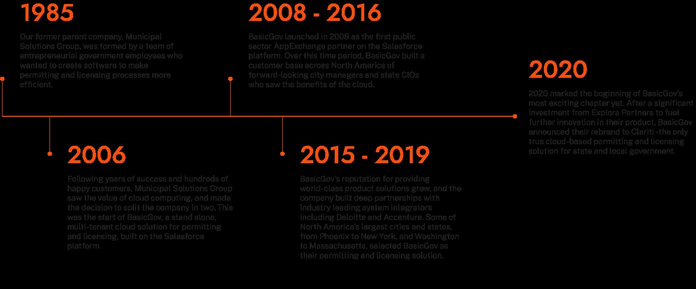 clariti timeline